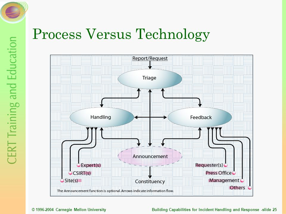 Process Versus Technology