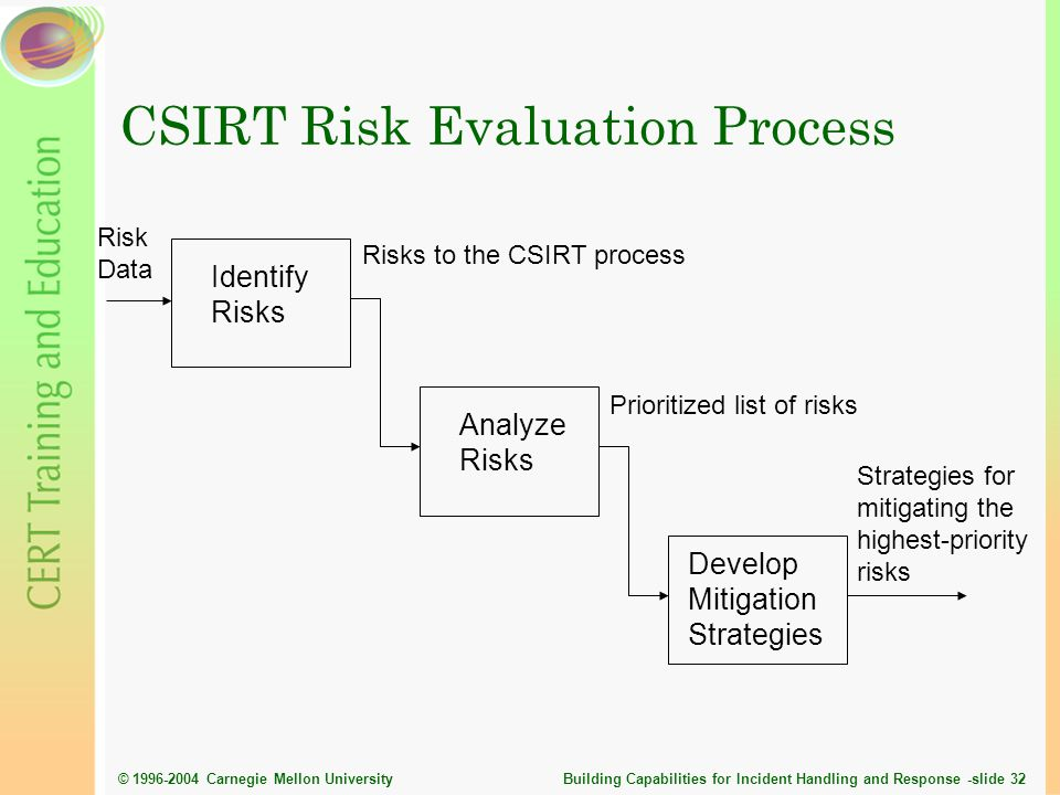 CSIRT Risk Evaluation Process