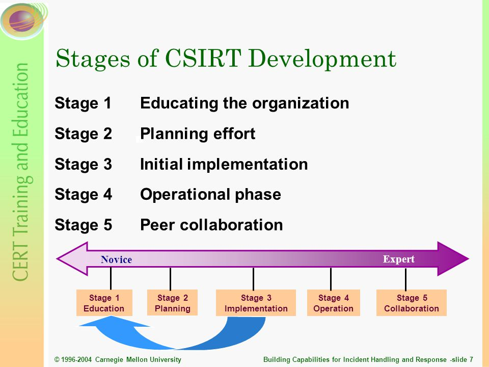 Stages of CSIRT Development