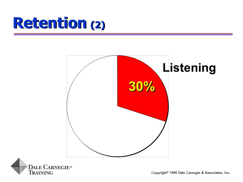 Retention (2) Listening 30%