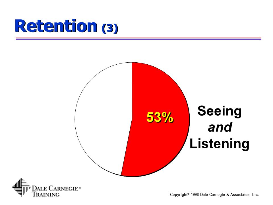 Retention (3) Seeing and Listening 53%