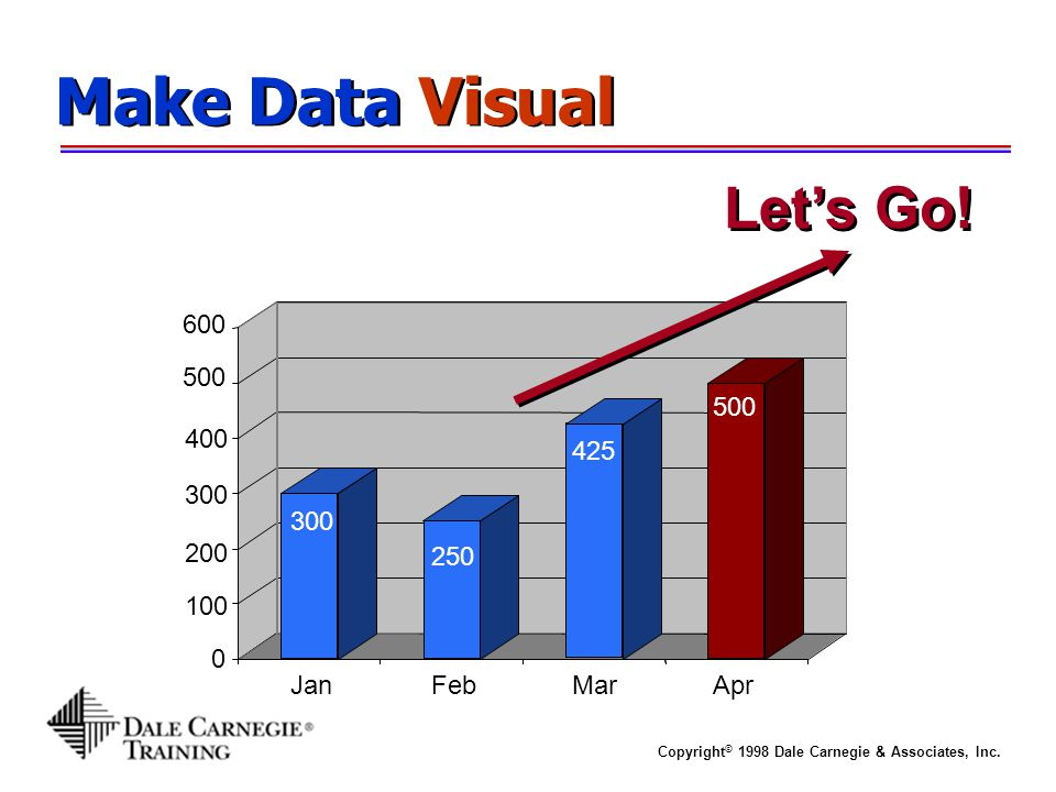 Make Data Visual Let's Go! 600 500 500 425 400 300 300 250 200 100 Jan