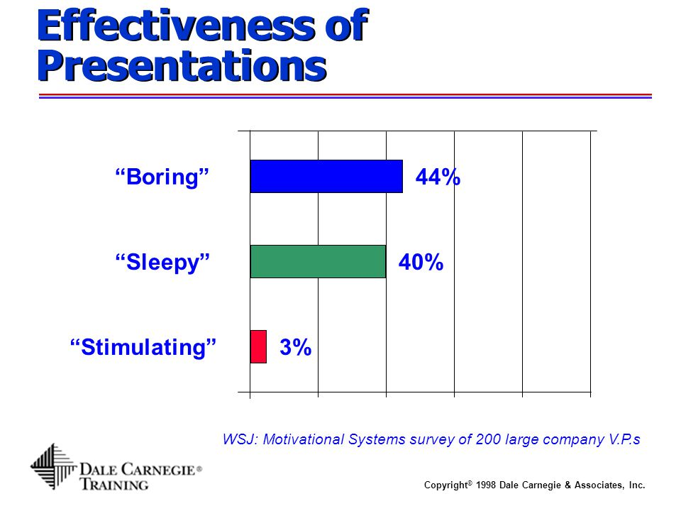 Effectiveness of Presentations