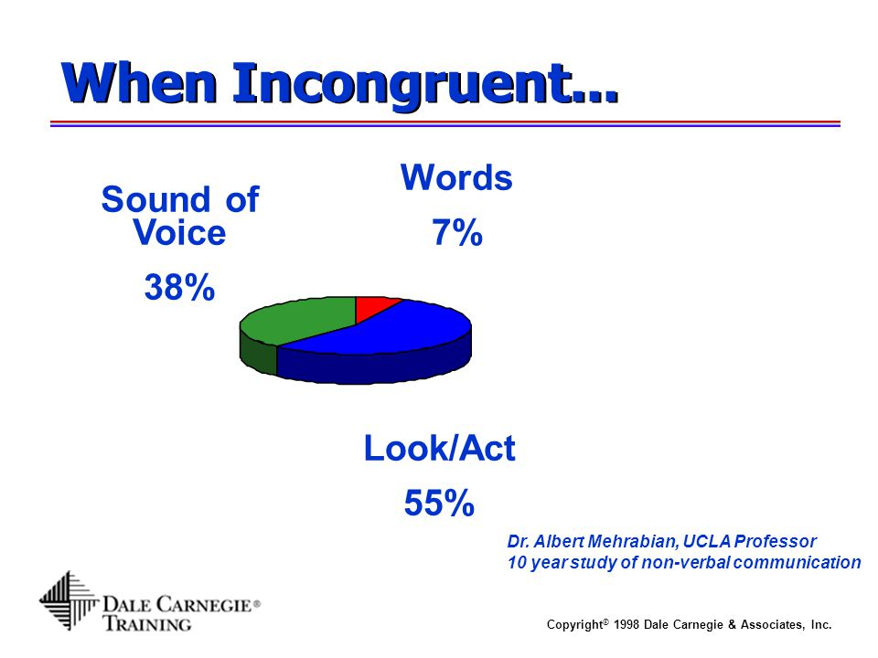 When Incongruent... Words 7% Sound of Voice 38% Look/Act 55%