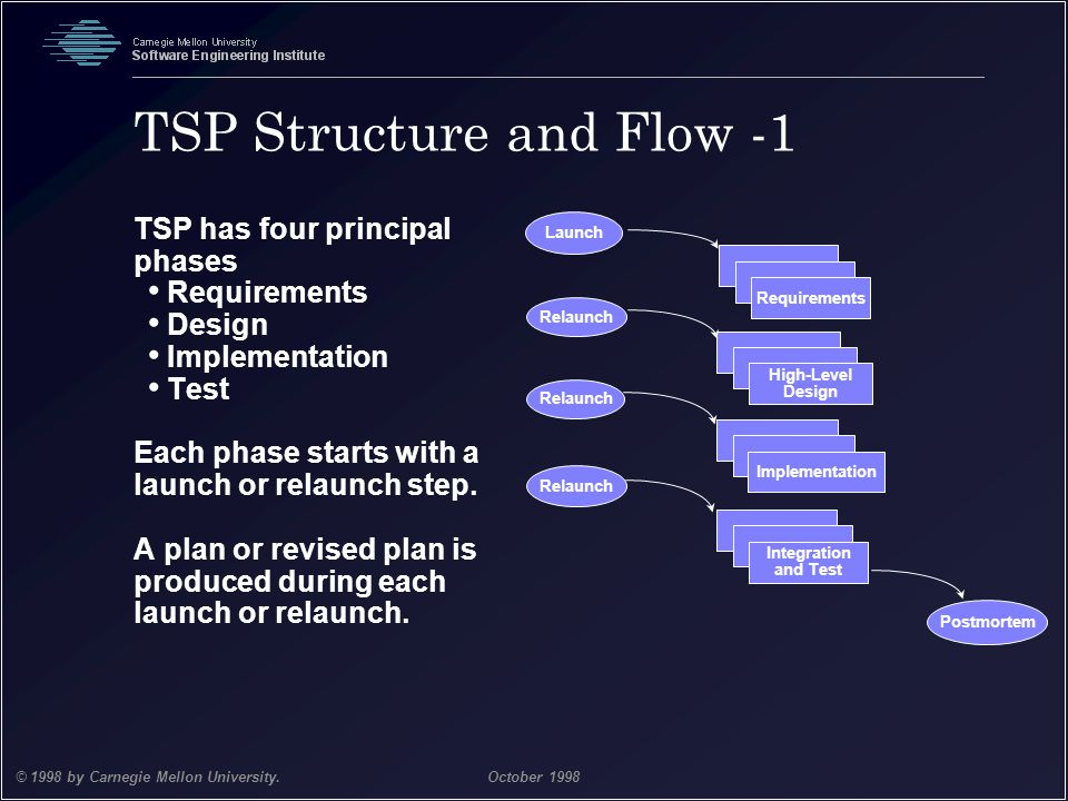 TSP Structure and Flow -1