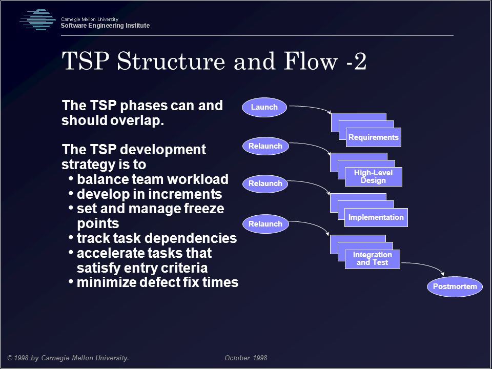 TSP Structure and Flow -2