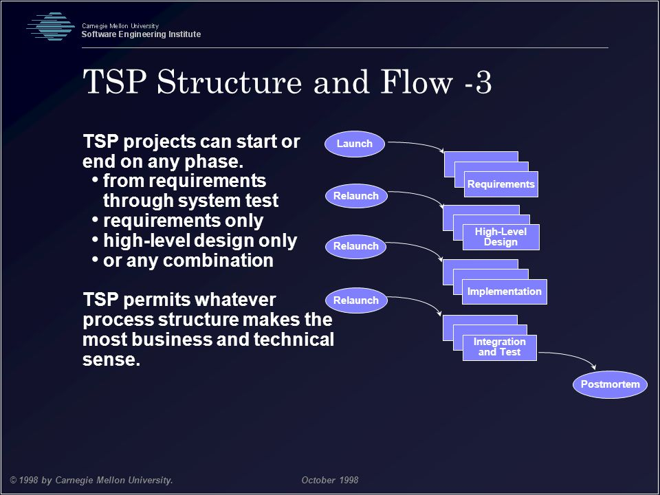 TSP Structure and Flow -3
