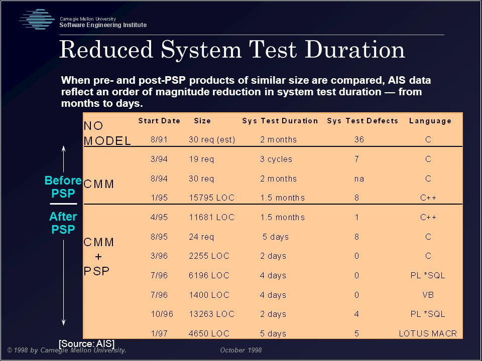 Reduced System Test Duration