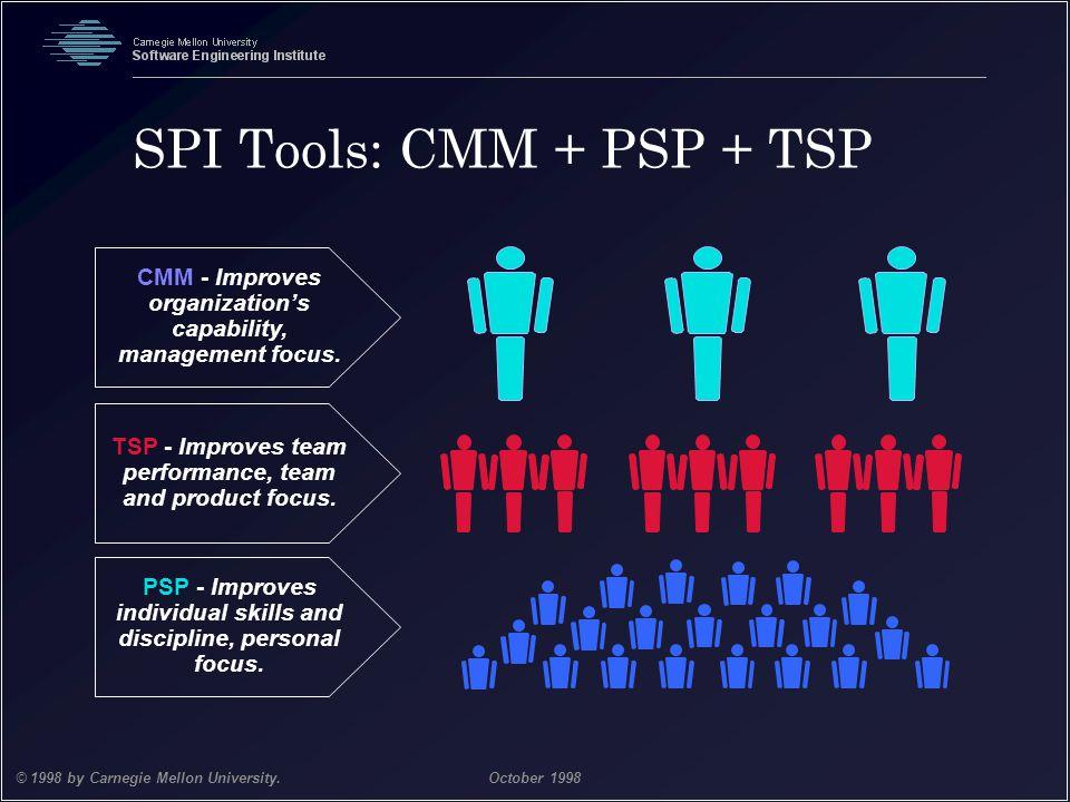 SPI Tools: CMM + PSP + TSP