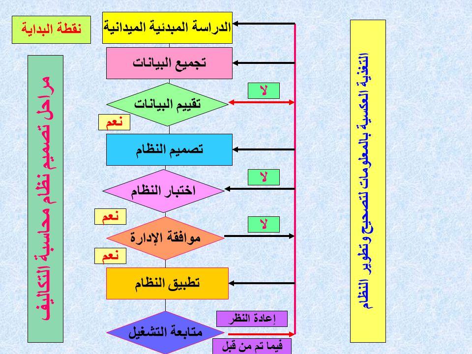مراحل تصميم نظام محاسبة التكاليف