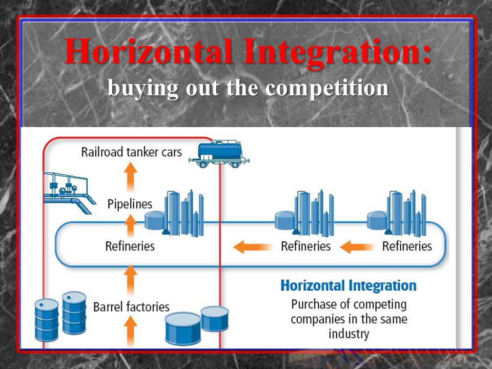 Horizontal Integration: buying out the competition