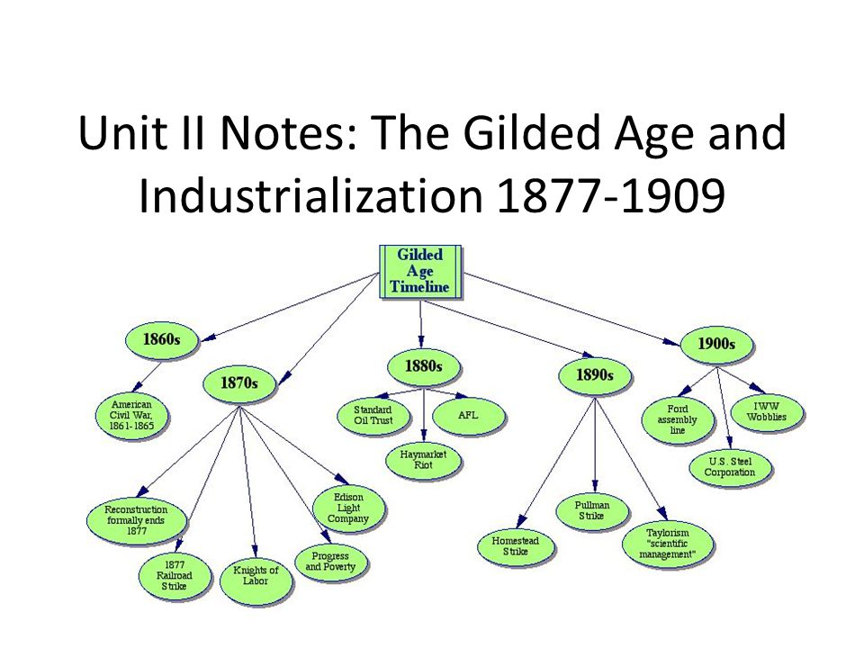 Unit II Notes: The Gilded Age and Industrialization 1877-1909