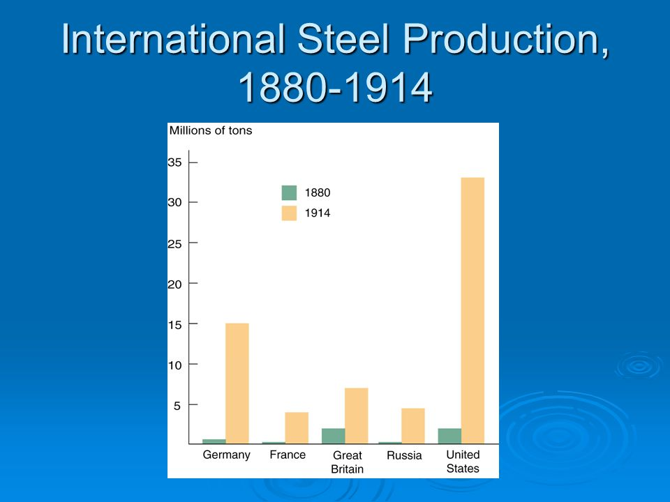 International Steel Production, 1880-1914