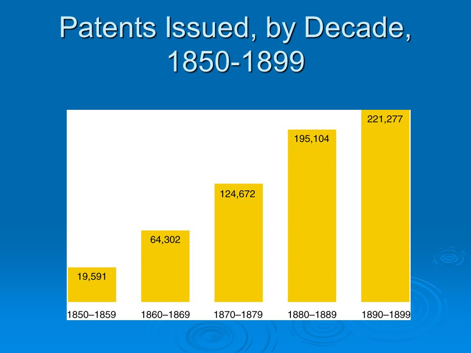 Patents Issued, by Decade, 1850-1899