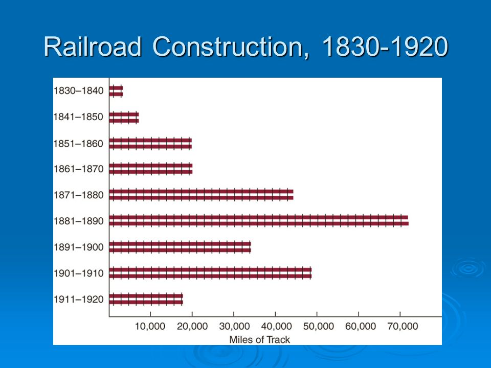 Railroad Construction, 1830-1920