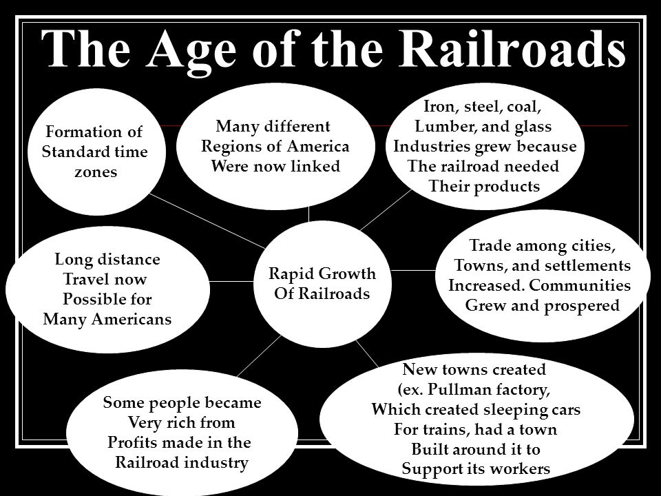 The Age of the Railroads