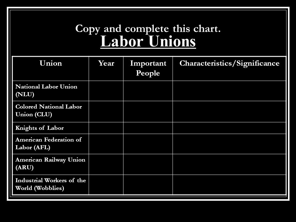 Copy and complete this chart. Labor Unions