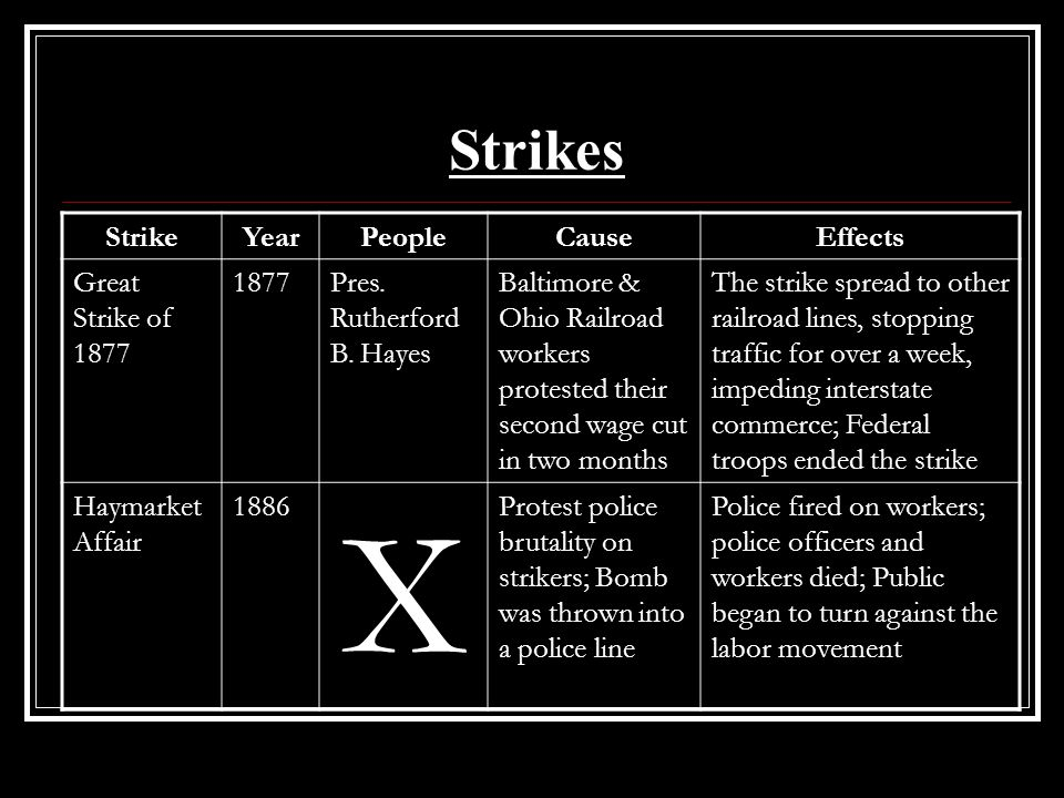 X Strikes Strike Year People Cause Effects Great Strike of 1877 1877
