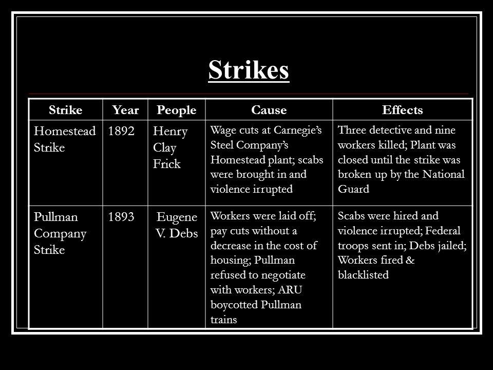 Strikes Strike Year People Cause Effects Homestead Strike 1892