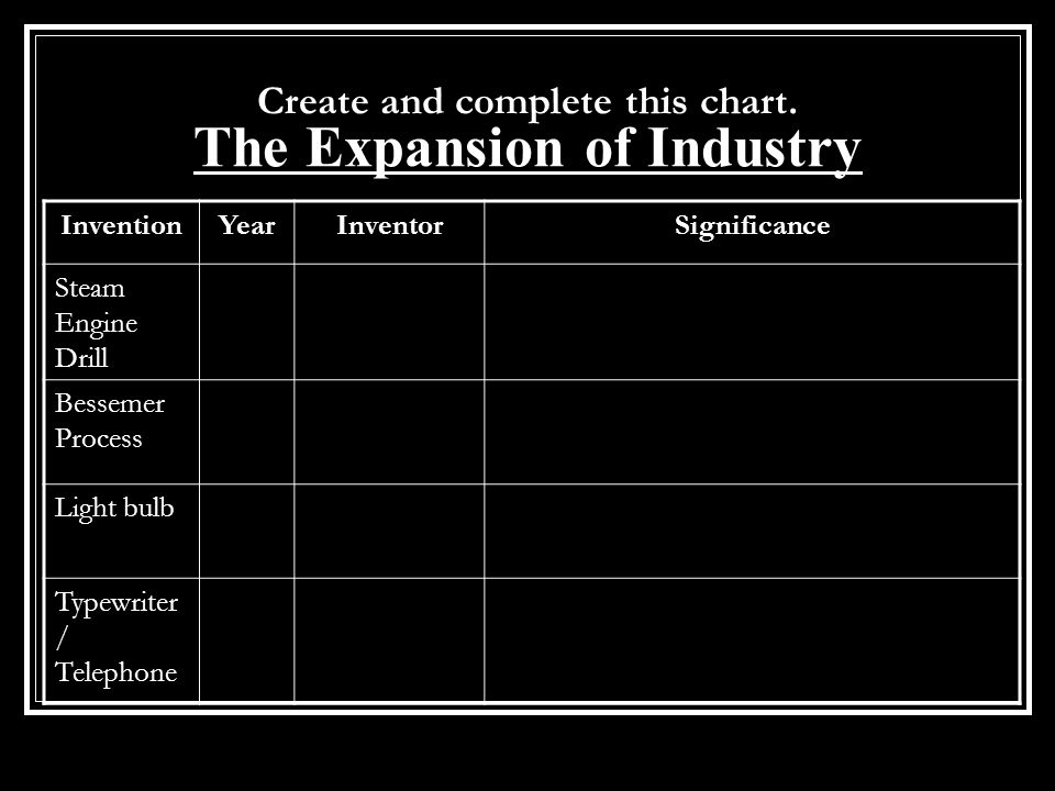 Create and complete this chart. The Expansion of Industry