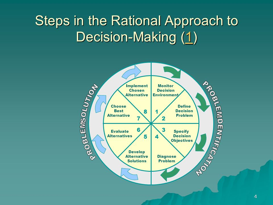 Steps in the Rational Approach to Decision-Making (1)