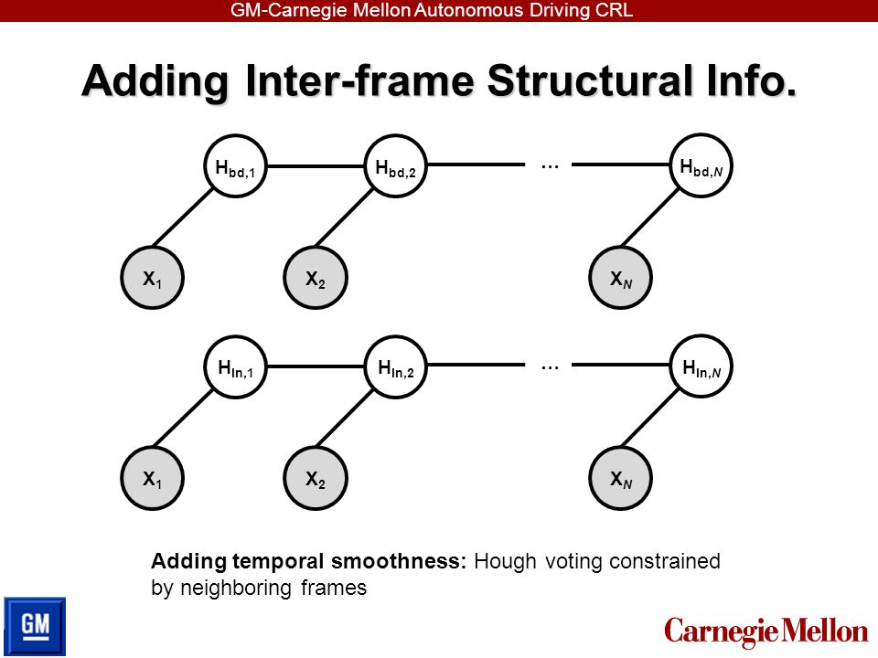 Adding Inter-frame Structural Info.