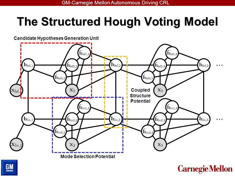 The Structured Hough Voting Model