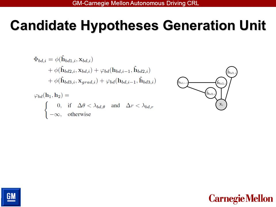 Candidate Hypotheses Generation Unit