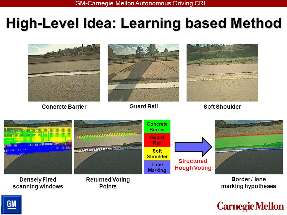 High-Level Idea: Learning based Method