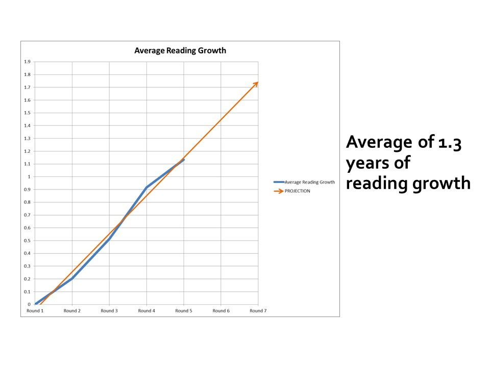 Average of 1.3 years of reading growth
