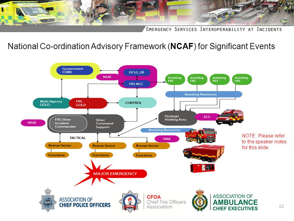 National Co-ordination Advisory Framework (NCAF) for Significant Events