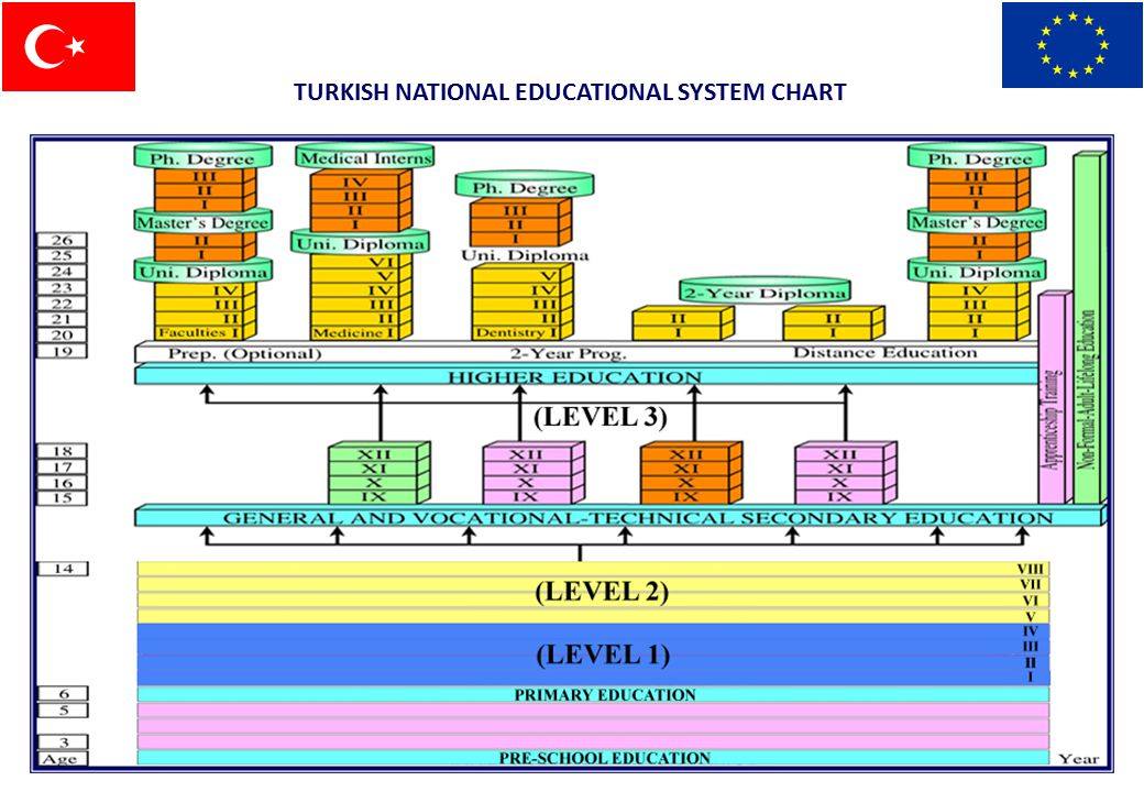 What To Expect From The Educational System In Turkey
