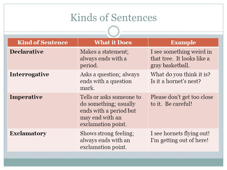 Kinds of Sentences Kind of Sentence What it Does Example Declarative