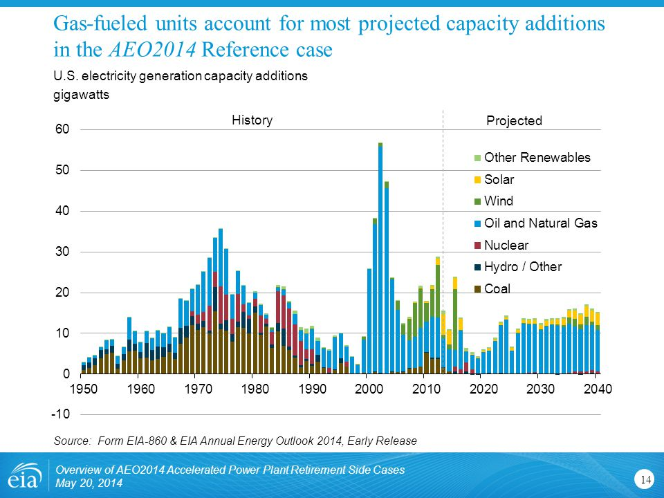 Gas-fueled units account for most projected capacity additions in the AEO2014 Reference case