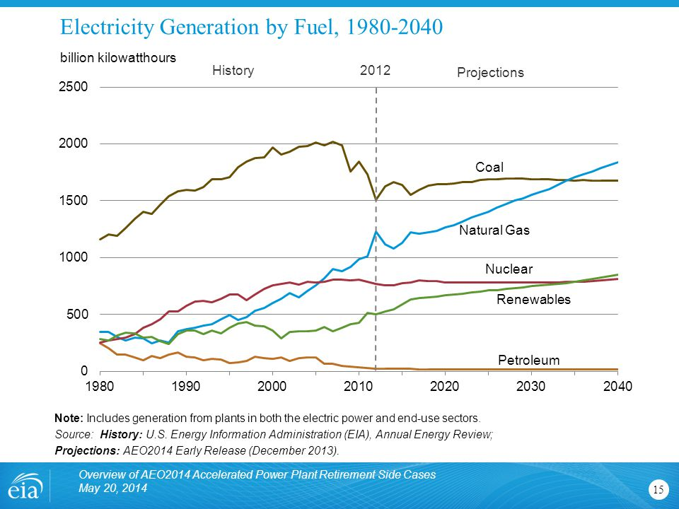 Electricity Generation by Fuel, 1980-2040