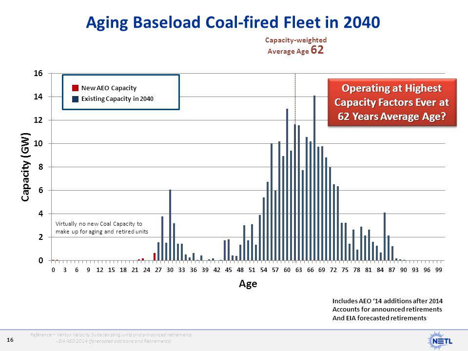 Aging Baseload Coal-fired Fleet in 2040