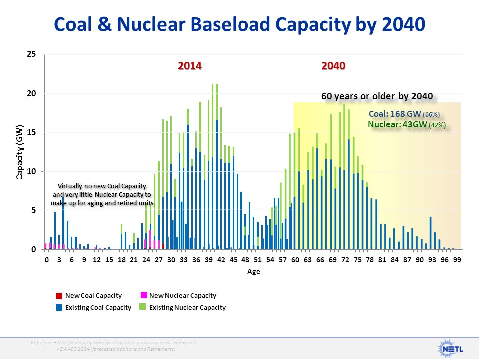 Coal & Nuclear Baseload Capacity by 2040