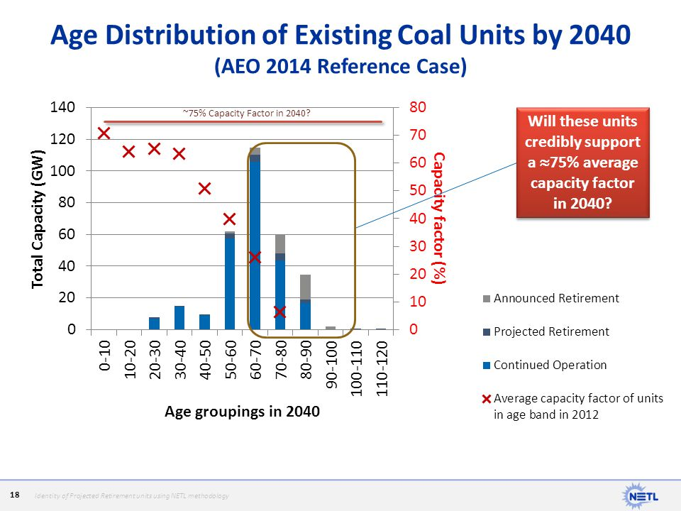 Age Distribution of Existing Coal Units by 2040 (AEO 2014 Reference Case)