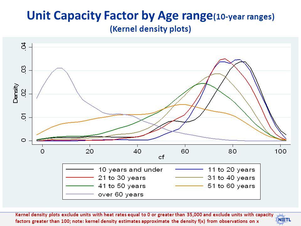 Unit Capacity Factor by Age range(10-year ranges) (Kernel density plots)