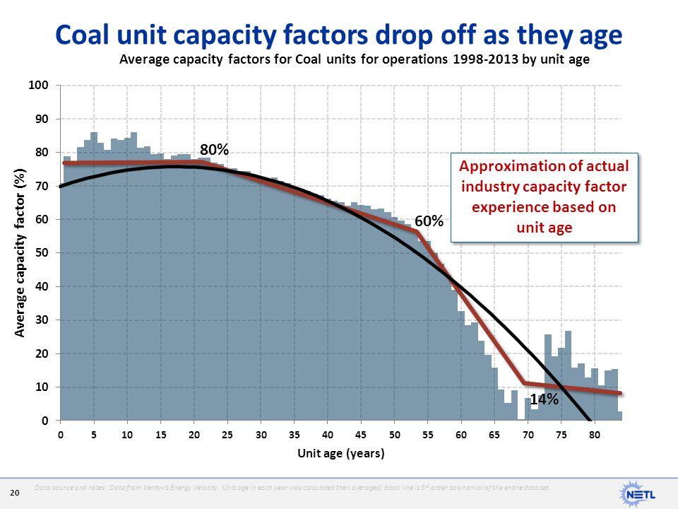 Coal unit capacity factors drop off as they age