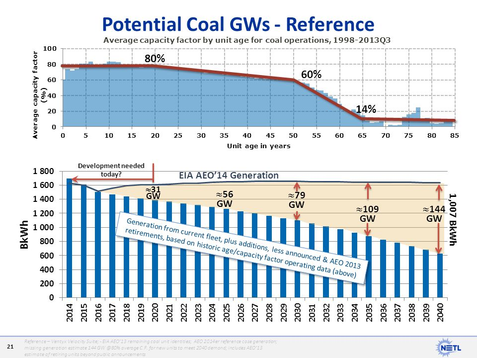 Potential Coal GWs - Reference