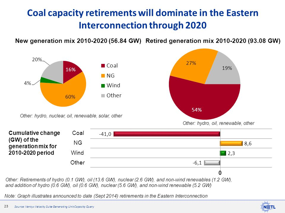 Coal capacity retirements will dominate in the Eastern Interconnection through 2020