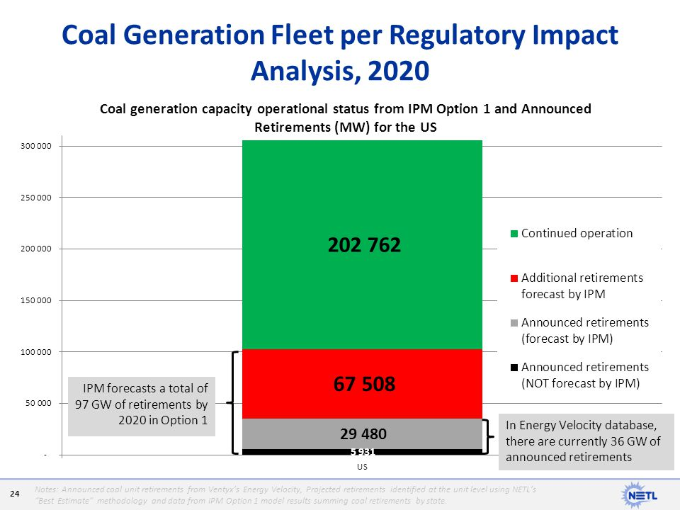 Coal Generation Fleet per Regulatory Impact Analysis, 2020