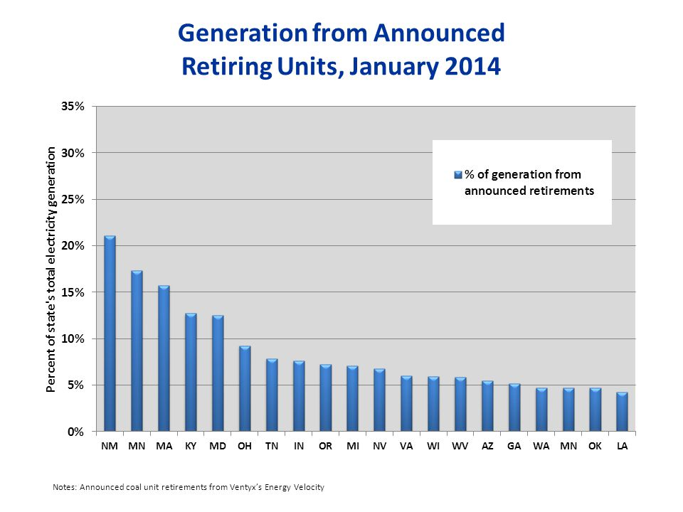Generation from Announced Retiring Units, January 2014