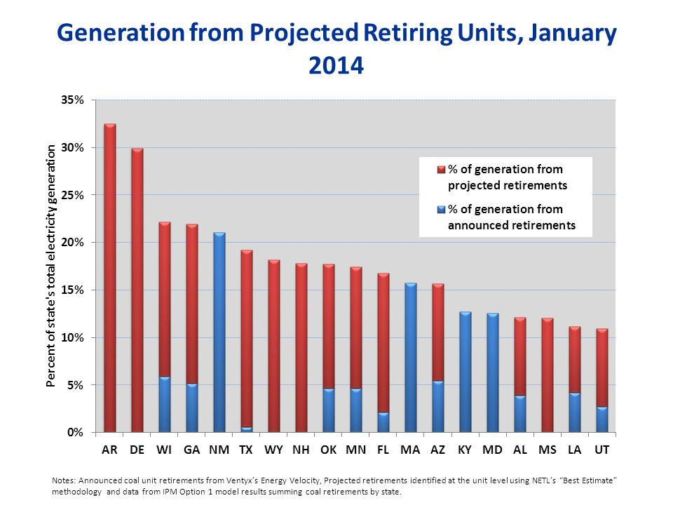 Generation from Projected Retiring Units, January 2014