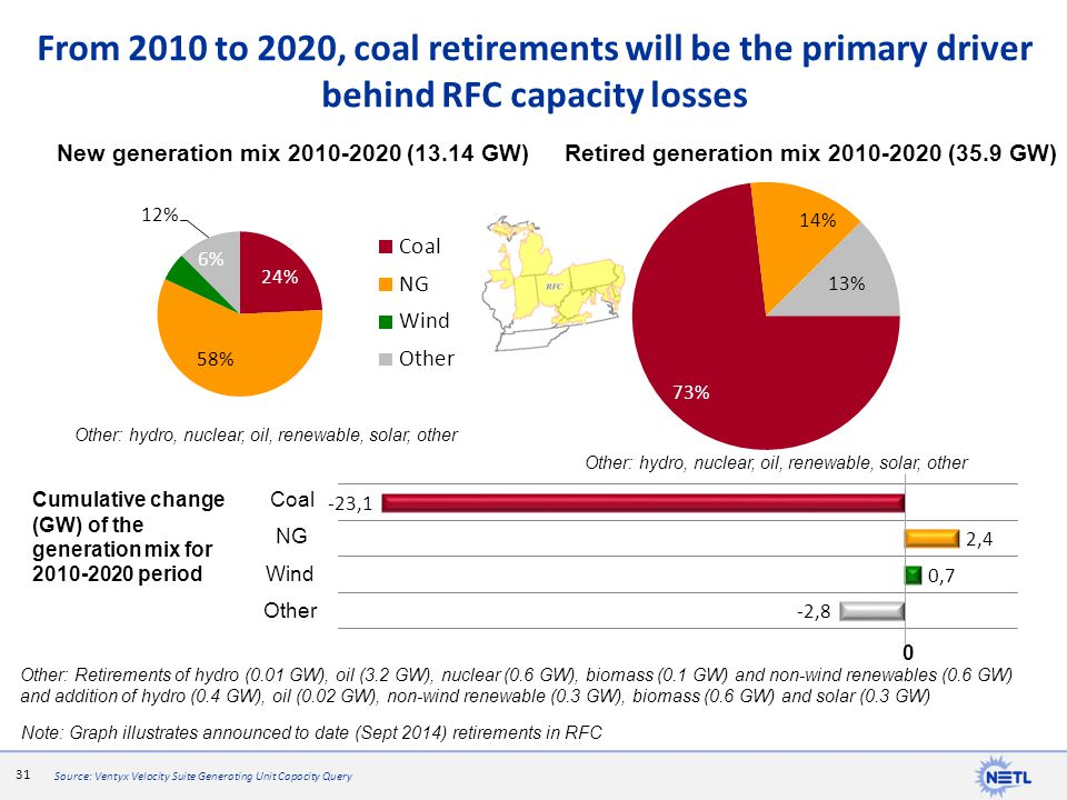 From 2010 to 2020, coal retirements will be the primary driver behind RFC capacity losses