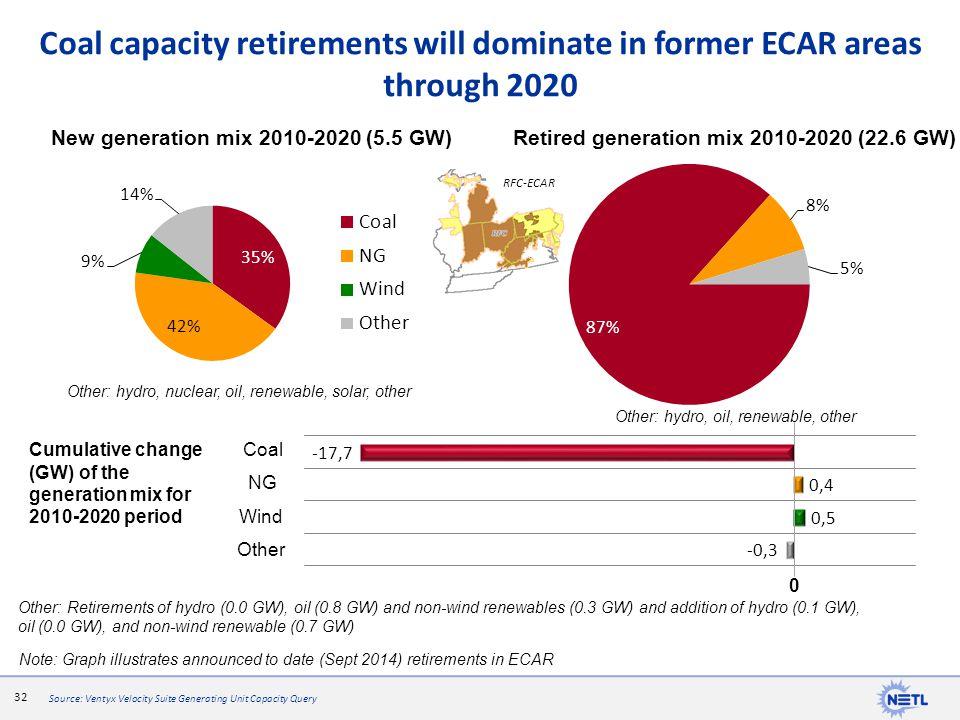 Coal capacity retirements will dominate in former ECAR areas through 2020
