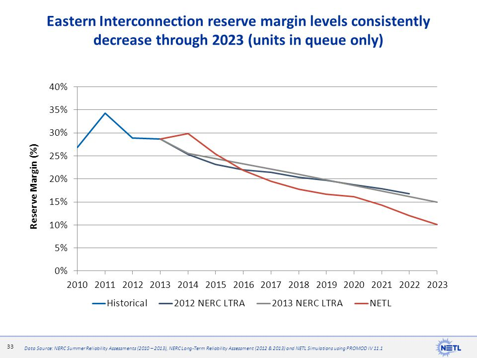 Eastern Interconnection reserve margin levels consistently decrease through 2023 (units in queue only)