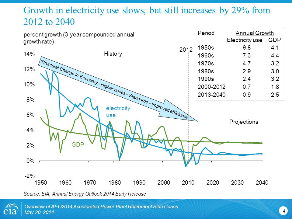 Growth in electricity use slows, but still increases by 29% from 2012 to 2040