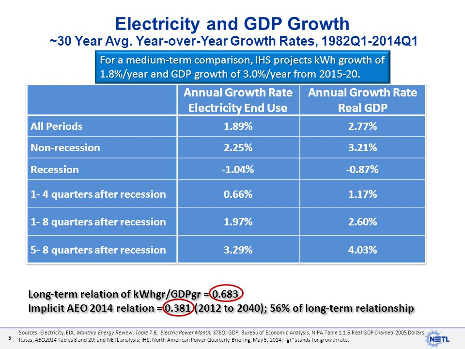 Electricity and GDP Growth